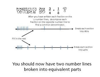 Adding Fractions With Unlike Denominator Using A Number Line