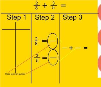 Adding Fractions with unlike denominators Smartboard Lesson