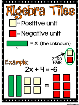 Adding Integers Discovery Lesson (Using algebra tiles)