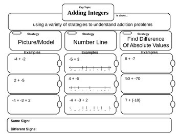Adding Integers Note-Taking Frame