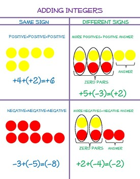 Adding Integers Poster