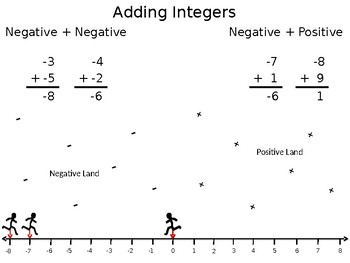 Adding Integers Powerpoint