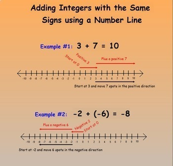 Adding Integers with SAME signs Counters and Number Lines Interactive Smartboard