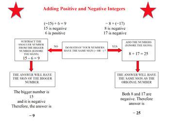 Adding Negative/Positive Integers:  Flow Chart