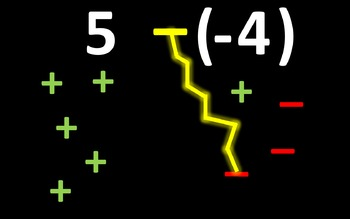 Adding Negative and Positive Integers Animated