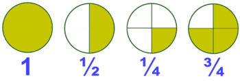 Adding/Subtracting Fractions with Common and Uncommon Denominators ISN insert