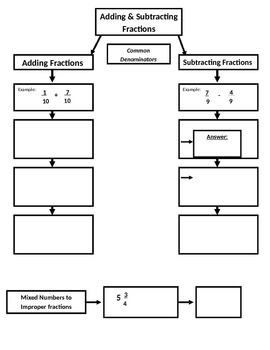 Adding & Subtracting Like Fractions Flow Map (7.NS.1; Math. Practices: 1,3,4,7)