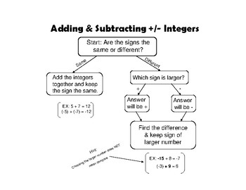 Adding & Subtracting Positive & Negative Integers Flow Chart
