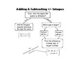 Adding & Subtracting Positive & Negative Integers Flow Chart