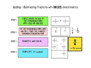 Adding/Subtracting fractions with unlike denominators