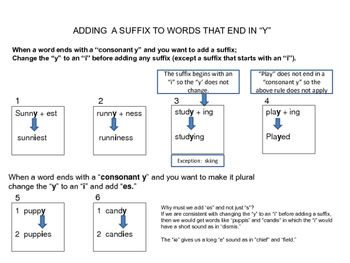 Adding a Suffix to Words that End in Y Spelling Game