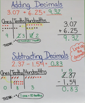 Adding and Subtracting Decimals Chart