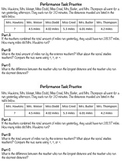 Adding and Subtracting Decimals Performance Tasks