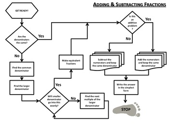 Adding and Subtracting Fractions Flow Chart (common and unlike denominators)