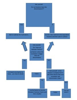 Adding and Subtracting Fractions Flowchart