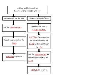Adding and Subtracting Fractions - Flowchart