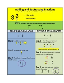 Adding and Subtracting Fractions Visual