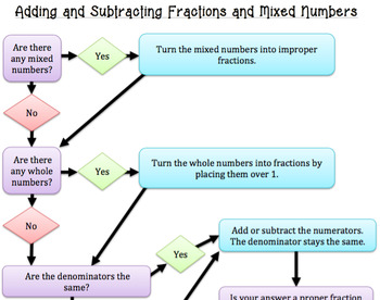 Adding and Subtracting Fractions and Mixed Numbers Flowchart