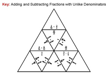 Adding and Subtracting Fractions with Unike Denominators Game Math Tarsia Puzzle