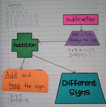 Adding and Subtracting Integers Flow Chart Foldable SOL(2016) 6.6a