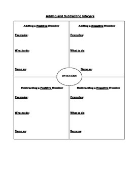 Adding and Subtracting Integers Graphic Organizer