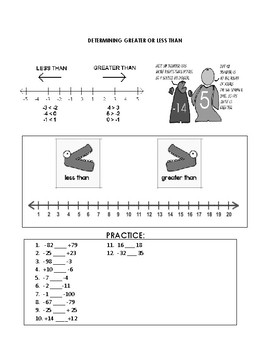 Adding and Subtracting Integers (Introduction)  Process and Chart