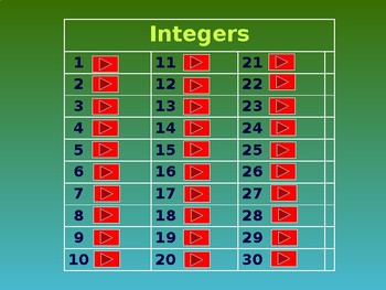 Adding and Subtracting Integers (Jeopardy Game/Review)