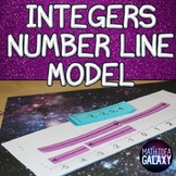 Adding and Subtracting Integers Number Line Activity