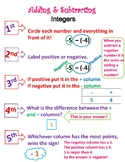 Adding and Subtracting Integers Poster