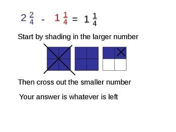Adding and Subtracting Mixed Numbers PowerPoint