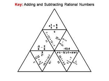 Adding and Subtracting Rational Numbers Game: Math Tarsia Puzzle