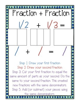Adding and Subtracting UNLIKE Fractions Model Unit