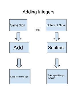 Adding integers Graphic Organizer