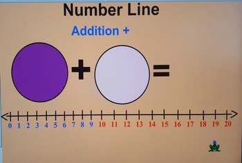 Adding with a numberline