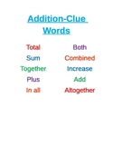 Addition Clue Words Poster for Word Problems