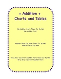 Addition Facts Charts and Tables