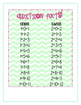Addition Facts Posters (10)