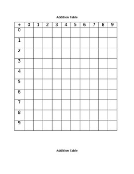 Addition Facts Table - Editable Word Document
