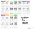 Addition Facts Tables