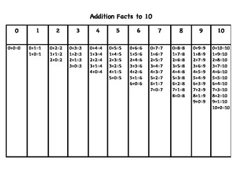 Addition Facts to 10 Chart Table First Grade Standard