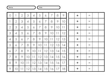 Addition Finger Chart 3 Worksheet with Equations
