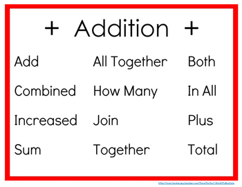 Addition Key Words: Poster and Desktop Reminder Cards