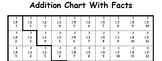 Addition Math Facts Chart