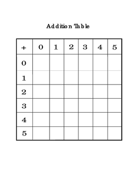 Addition Math Table Critical Thinking Printable Math Arithmetic Basic Operations
