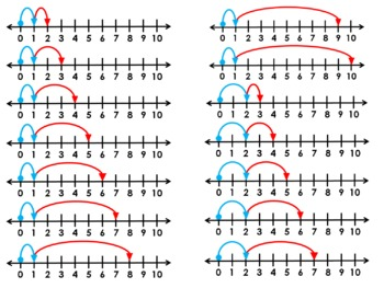 Addition  Model Number Line Clip Art - Common Core Math Tools Math Facts