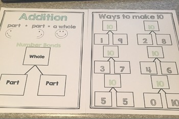 Addition/Parts of Ten Anchor Chart