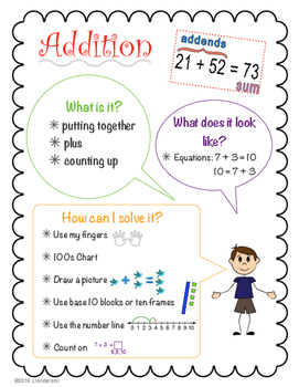Addition Poster / Anchor Chart
