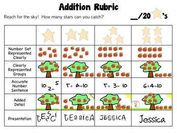 Addition Rubric