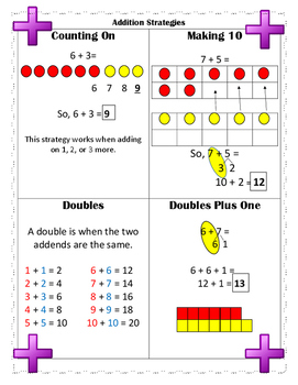 Addition Strategies Poster