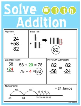 Addition Strategies Poster / Graphic Organizer